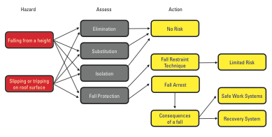 Fall protection diagram